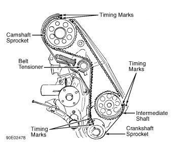 1988 Volvo 740 Timing Belt Change: Engine Mechanical
