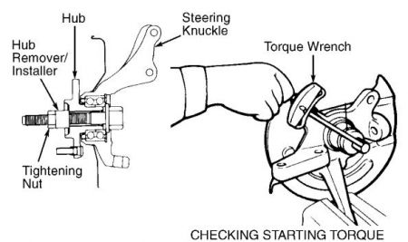 2000 Hyundai Accent Front Wheel Bearings: How Do Remove