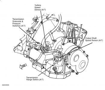 2000 Dodge Stratus Output Speed Sensor: My Car Speed