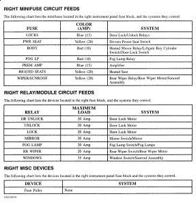 2001 Saturn L300 Fuse Panel Layout: Electrical Problem