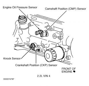 2002 Chevy Cavalier Transmission Speed Wire Transmission Problem