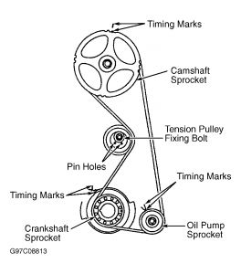 1997 Mitsubishi Eclipse Timing Marks: Engine Mechanical