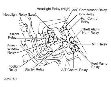 2002 Eclipse Fuse Box Diagram 2002 Eclipse Transmission