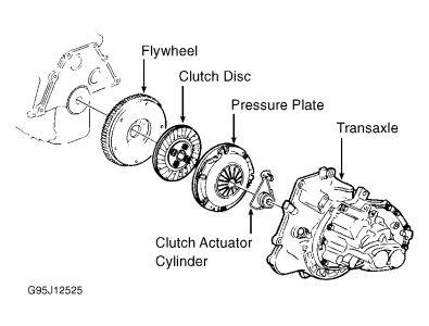 1998 Chevy Cavalier Clutch Pedal: My Clutch Pedal Felt