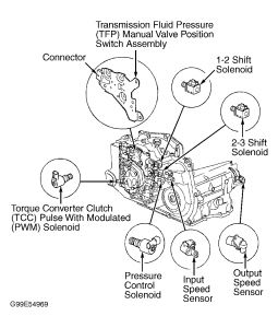 2000 Pontiac Sunfire Engine Diagram 2000 Pontiac Sunfire