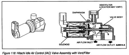 2001 Ford Taurus Idle Air Control Valve: Shakes or Wobbles