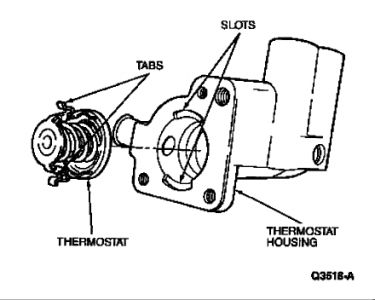 1991 Ford Escort Thermostat: Engine Cooling Problem 1991