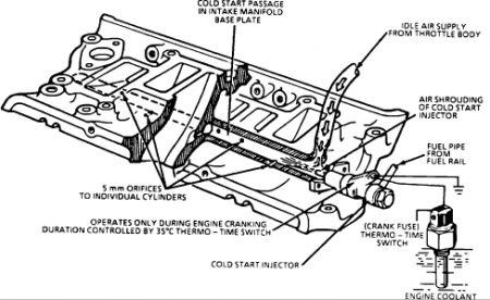 1989 Chevy Camaro Car Will Not Start: I Will Start with
