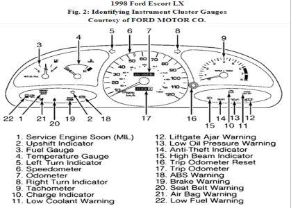 Erratic speedometer ford escort