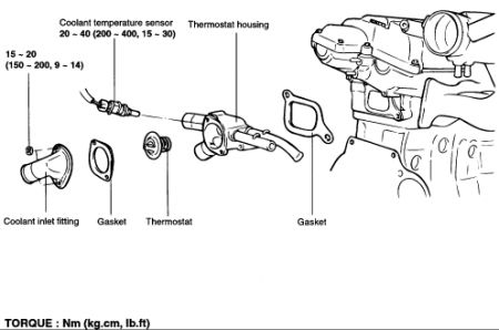 2004 Hyundai Tiburon Thermostat: Engine Cooling Problem