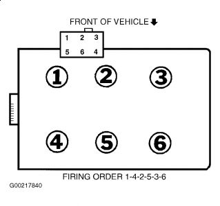 2002 Ford Ranger 3 0 Firing Order Diagram