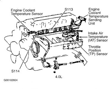 1997 Jeep Cherokee Engine Idle Issues: Ill Just Be Driving