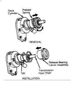 1994 Ford Ranger: HOW DO I REPLACE THE CLUTCH SLAVE CYLINDER