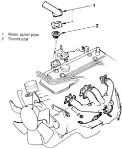 1994 Isuzu Rodeo Question Thermostat: Engine Cooling