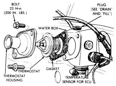1995 Dodge Dakota: Engine Cooling Problem 1995 Dodge