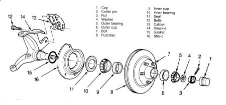 1991 Chevy Blazer Wheelbearings: Can You Give Me