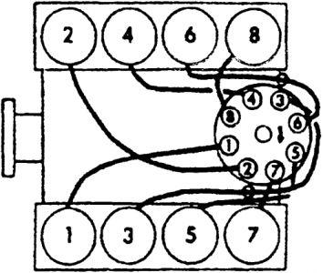 Firing Order Diagram: V8 Four Wheel Drive Automatic
