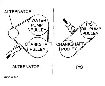 1993 Mazda MX3 Power Steering Belt: I Was Wondering How to