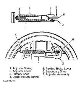 2000 Saturn SL2 Replace Rear Brake Shoes: Brakes Problem