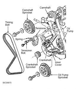 1996 Mazda B2200 Timing Belt: How Do I Change the Timing Belt?