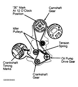 Cam Timing Belt Marks: Engine Mechanical Problem 4 Cyl Two