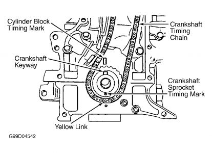 2000 Chevy Tracker Timing: What Are Timing Marks for 2000