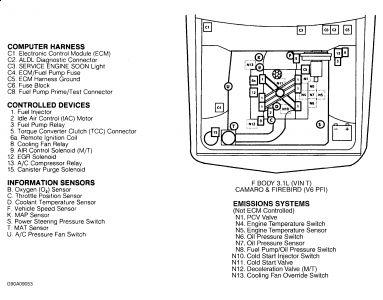 1990 Chevy Camaro Location of Compressor Relay: Air