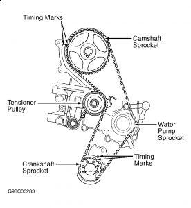 1995 Mitsubishi Mirage Timing Makrs for a 95 Mitsubishi Mir