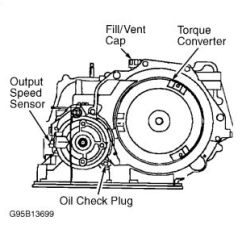 2006 Saturn Ion Engine Diagram Soa Esb Transmission Dip Stick: How Can You Tell That Your ...