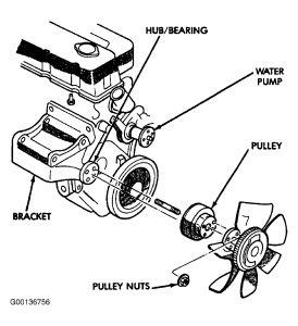 2000 Jeep Wrangler RADIATOR FAN: HOW DO YOU REMOVE THE FAN