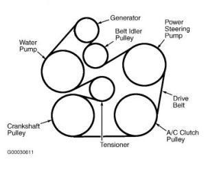 Belt Diagram: I Am Having a Problem Getting My Drive Belt