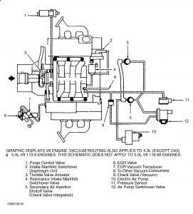 Engine Vacuum Diagram: Engine Mechanical Problem 6 Cyl Four Wheel