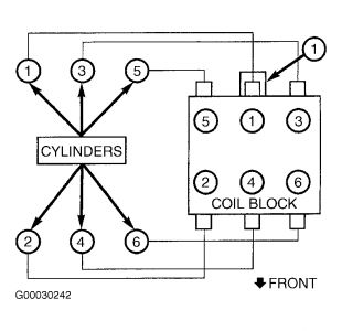 Dodge 3 0 Engine Firing Order Diagram, Dodge, Free Engine