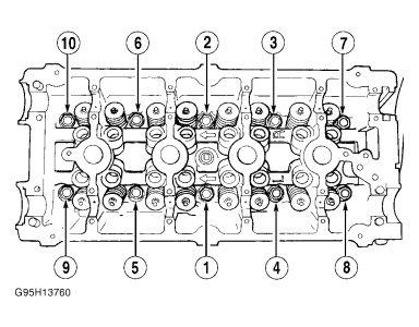 2001 Chrysler PT Cruiser Torque Pressure on Cylindar Head