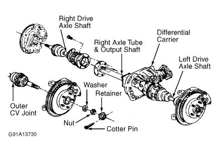 Service manual [1992 Chevrolet Astro Front Axle