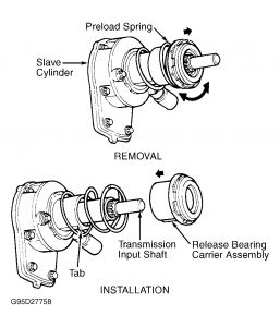 1997 Ford Ranger Clutch Slave Cylinder Replacement: Where