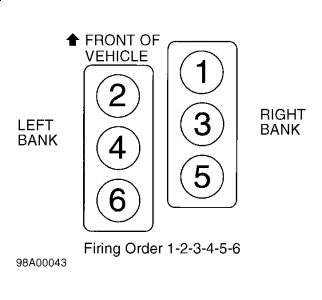 Firing Order, Coil Terminal Locations. Code 301 Misfire #1