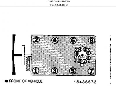 1987 Cadillac Deville Spark Plug Wrires: I Need the Firing