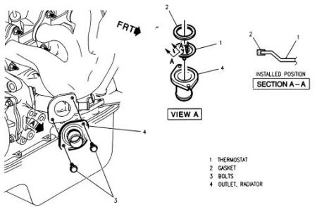 1996 Chevy Cavalier Thermostat: Engine Cooling Problem