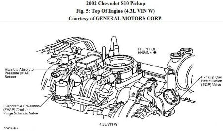 Chevy 4.3 Vortec Engine Diagram