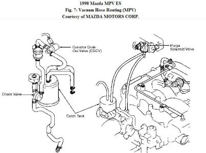 2001 Mazda Mpv Engine Diagram, 2001, Free Engine Image For
