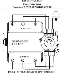 Vortec V6 Distributor Wiring Diagram 5 3 Vacuum Diagram