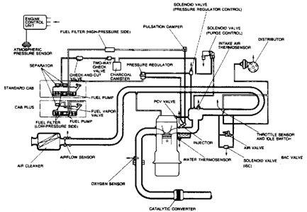 Mazda B Do You Guys Have Any Vacum Diagrams