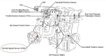 2002 Ford Focus Speed Sensor Location: I Have Bought the
