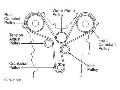 2003 Acura Tl Timing Belt