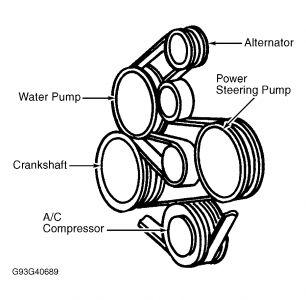 1997 Ford Taurus Diagram for Serpentine Belt Installation