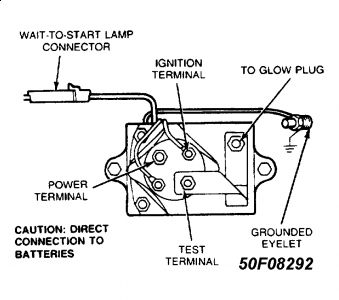 1994 Ford E-Series Van Glow Plug Fuse: Electrical Problem