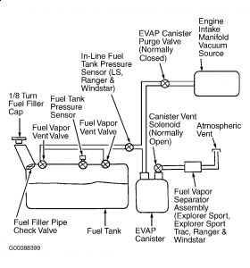 2002 ford explorer parts diagram 4 light ballast wiring vent great installation of fuel line while fueling up my i have rh 2carpros com