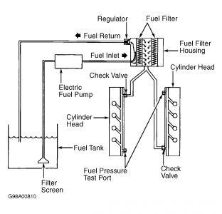 2002 Ford F250 Diesel Fuel Odor: Smells Problem 2002 Ford
