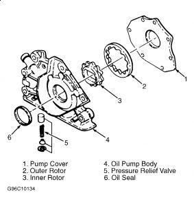 1998 Kia Sportage Low Oil Pressure: Engine Performance